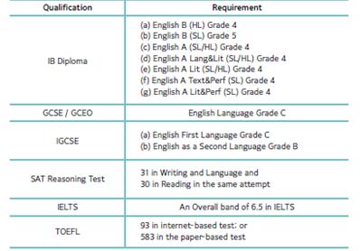홍콩대 영어 어학 입학 조건 표
