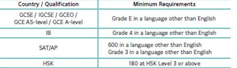 홍콩대 제 2외국어 입학 조건 표