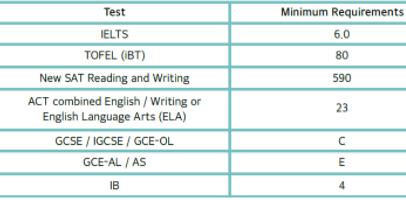 중문대영어어학입학조건표