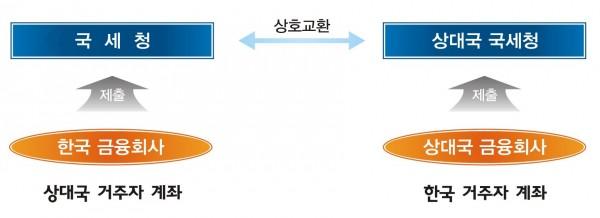 <그림> 금융정보 자동교환협정(MCAA)의 흐름 [국세청 보도자료]