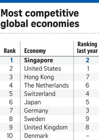 ▲ 세계경제력 순위에서 싱가포르가 미국을 제치고 1위에 랭킹되었다. (사진=scmp)